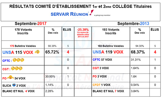 resultat Election servair réunion snaa unsa